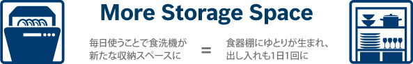 More Storage Space / 毎日使うことで食洗機が新たな収納スペースに=食器棚にゆとりが生まれ、出し入れも1日1回に